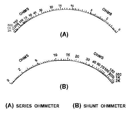 difference between series and shunt type ohmmeter pdf