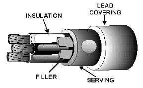 1 23 Figure 16 Is An Example Of A Lead Sheathed Jacketed Cable Used In Power Work This Standard Three Conductor Type