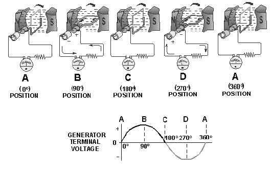 when is current flowing maximum in an electric generator explain woth the help of a diagram