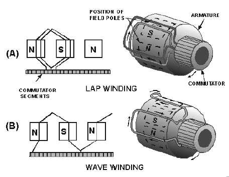 Equalizer Connection Is Needed In Lap Winding Armature But Not In