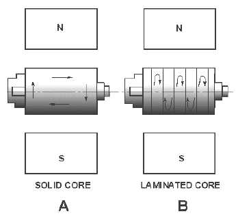 Armature reaction of dc motor