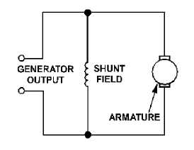 SEPARATELY EXCITED GENERATORS