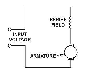 14177_51_1 figure 2 3 series wound dc motor