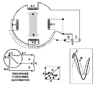 Figure 3-7.Connections of a two-phase, three-wire alternator output.