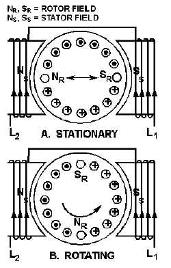14177 96 furthermore Construction Of 3 Phase Ac Induction Motors besides Standby Generator Transfer Switch Wiring Diagram additionally Wiring Diagram For Elevator in addition Psc Motor Wiring Diagrams. on wiring diagram of single phase ac motor