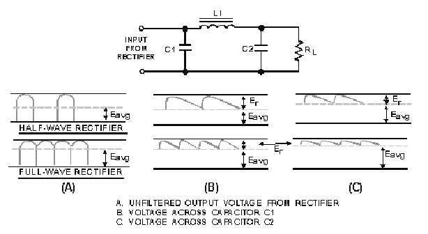 LC Capacitor-Input Filter