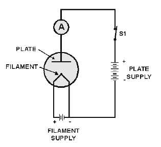 OPERATION OF THE DIODE TUBE on