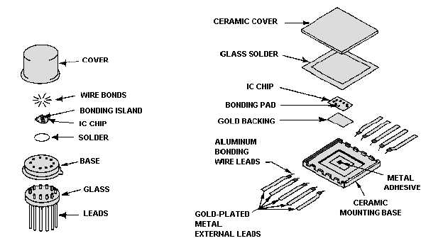 list of integrated circuit packaging types