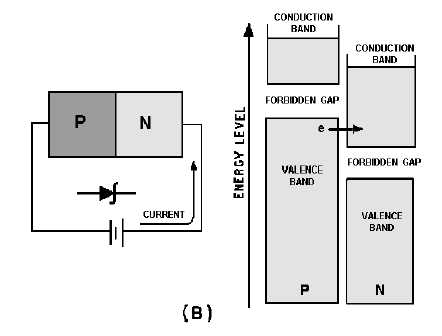 figure 3 2b energy diagram for zener diode rh electriciantraining tpub com zener diode circuit diagram forward bias zener diode diagram pdf