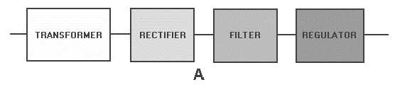 Figure 4-1B Block diagram of a basic power supply