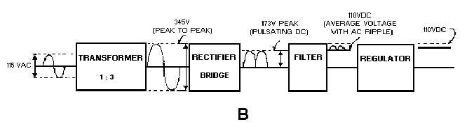 figure 4 1b block diagram of a basic power supply rh electriciantraining tpub com transformer block diagram symbol power transformer block diagram