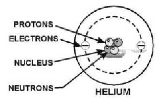 Figure 1 2e composition of a simple helium atom 1 6 it into small particles each of the particles still retains its original identifying properties of sugar the only thing that changed was the physical ccuart Choice Image
