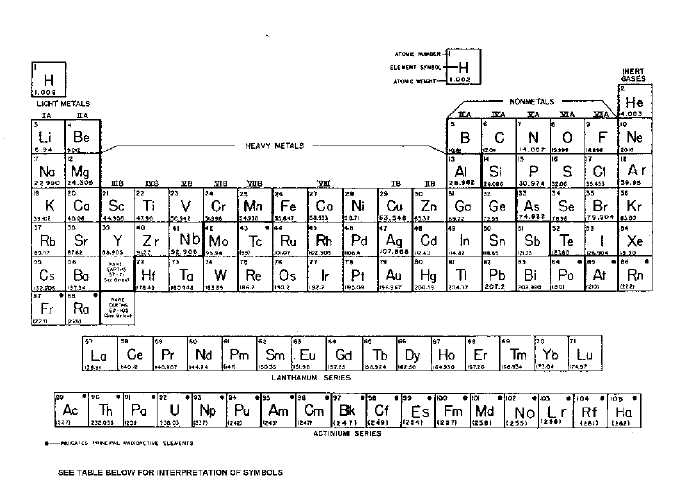 Appendix ii periodic table of the elements 14179242 urtaz Choice Image
