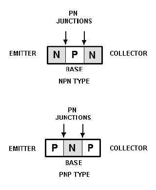 Figure 2-2.Transistor block diagrams