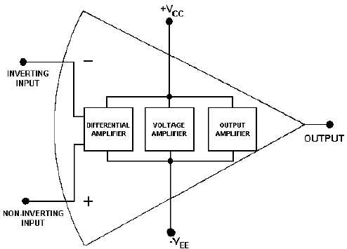 Figure 3-11.Block diagram of an operational amplifier on