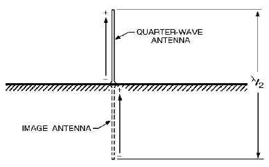 Characteristics of Quarter-Wave Antennas