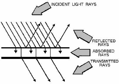 14182_41_1 figure 1 20 transparent, translucent, and opaque substances