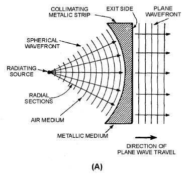 Microwave Antennas Pdf also  on training essment template