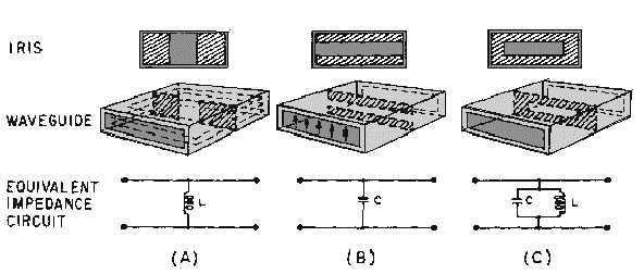waveguide impedance matching