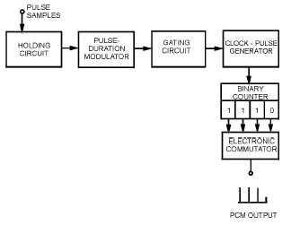 pcm circuit diagram smart wiring diagrams u2022 rh emgsolutions co pcm modulation and demodulation circuit diagram 1995 Chevy PCM Inputs