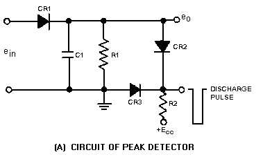 Pulse demodulation 3 23 pulse demodulation pulse modulation is used in radar circuits as well as communications circuits as discussed in chapter 2 a pulse modulated signal publicscrutiny Gallery