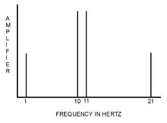 frequency spectrum and bandwidth pdf
