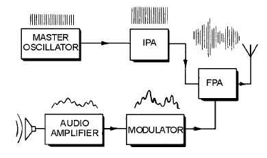 1 42 AM TRANSMITTER PRINCIPLES In This Section We Will Describe The Methods Used To Apply Voice Signals Intelligence A Carrier Wave By Process Of