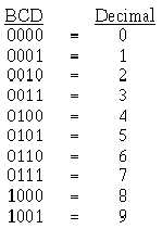 Opinions on binary coded decimal