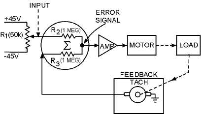 figure 2 7 block diagram of a velocity servo