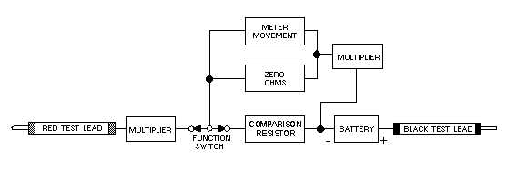 Figure 4-2.Functional block diagram of an ohmmeter circuit