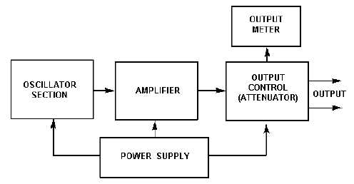 audio and video signal generators   signal generators standard sources of ac energy  both audio frequency  af  and radio frequency  rf   are often used in the maintenance of electronic