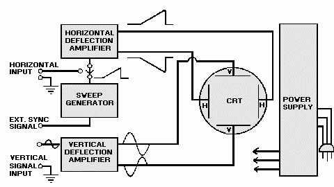 figure 6-13.block diagram of an oscilloscope.,Block diagram,Block Diagram Of Crt