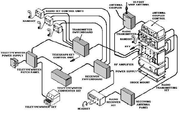 figure    communications system pictorial viewcommunications system pictorial view  figure     communications system block diagram