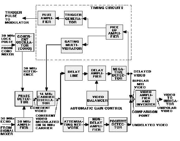 mti block diagram  the phase detector produces a video signal  the  amplitude of the video signal is determined by the phase difference between  the coho