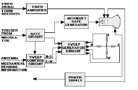 PPI Block Diagram