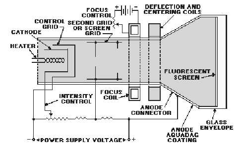 crt-cathode ray tube – electronic circuits and diagram-electronics, Wiring block