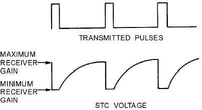 Antijamming Circuits