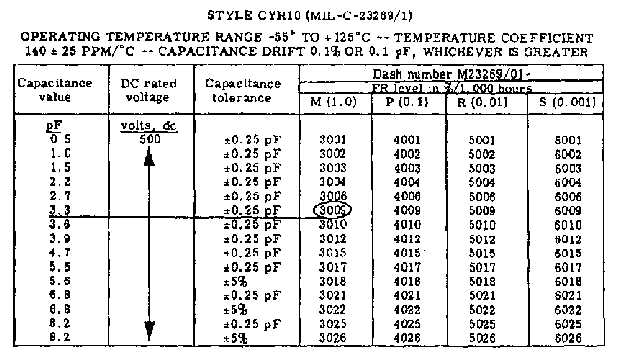 Table 1 3 Cyr10 Style Capacitor Cross Reference